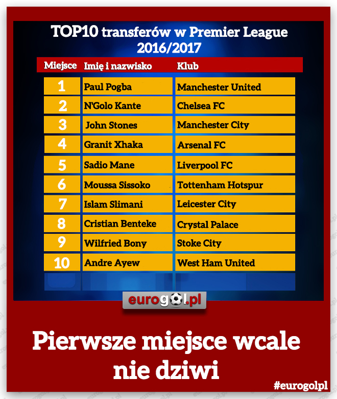 TOP10 transferów w Premier League